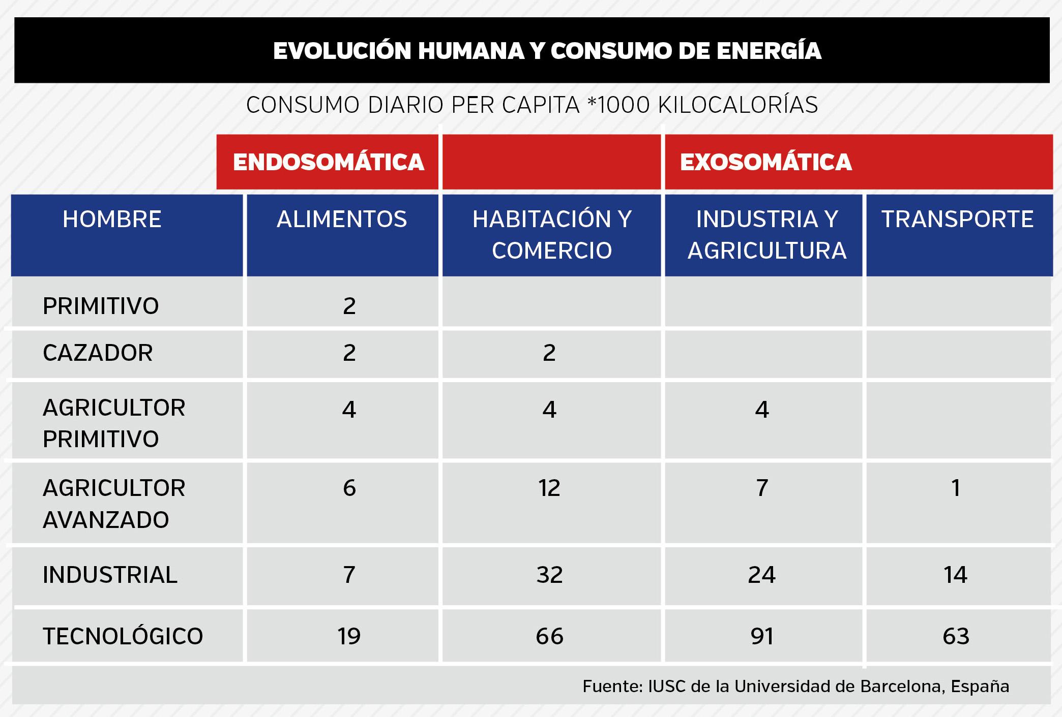 evolucion humana y consumo de energia