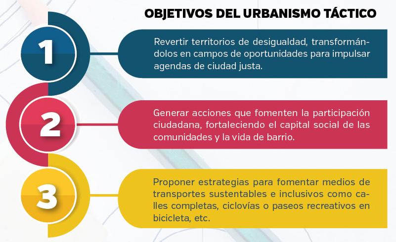 obejtivos del urbanismo táctico
